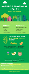 Nature and Emotional Health.Infographic